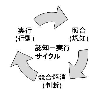 認知-実行サイクル