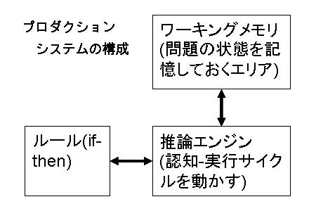 プロダクションシステムの構造